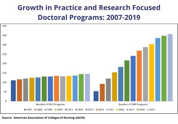 DNP vs. Ph.D. growth chart