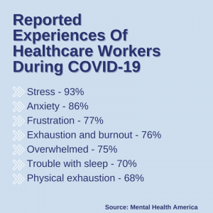 Healthcare Workers Mental Health During Covid-19